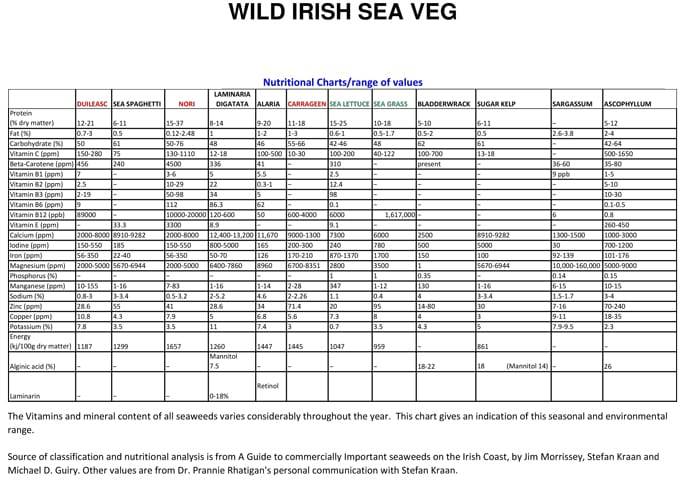 Seaweed-Nutritional-Chart